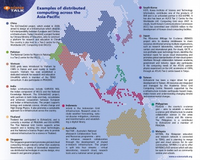 A map of distributed computing projects in the Asia Pacific