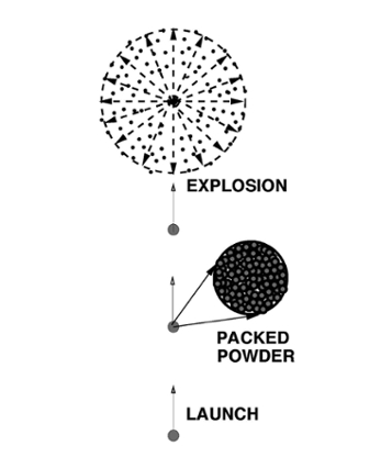 <b> Things that go boom!</b> Schematic look at the launch and detonation of a typical firework. Researchers have given the ancient Chinese invention a supercomputer makeover. Courtesy Tarek Zohdi.