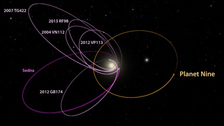 <strong>Cluster cause. </strong> Six KBOs all line up in a single direction and tilt nearly identically away from the plane of the solar system. Batygin and Brown show that a planet with 10 times the mass of the earth in a distant eccentric orbit anti-aligned with the other six objects is required to maintain this clustering. Courtesy California Institute of Technology.