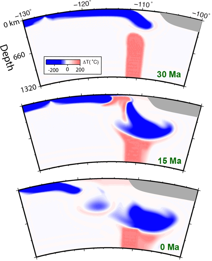 <strong> Blue Waters douses Yellowstone.</strong> Simulating 40 million years of North American tectonic movement, Liu's geodynamic models determined that subduction plates are always in the way of a rising mantle plume. Plumes can reach the surface only through breaks in the slab. Courtesy Lijun Liu.