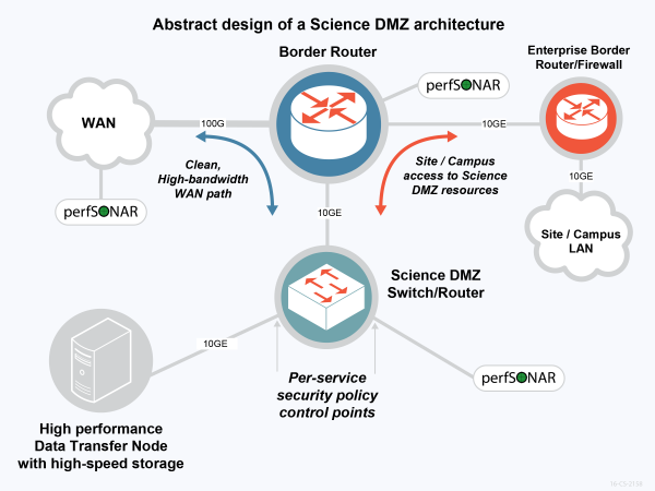 An abstract of a typical Science DMZ architecture. Courtesy ESnet.