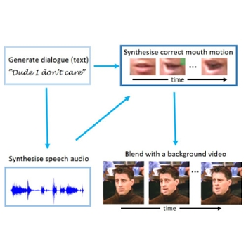 <strong>Computer training.</strong> Artificially intelligent avatar is trained from a character's transcripts, and speech audio and mouth motion are synthesized in their style and voice. Courtesy James Charles.