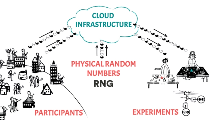 <strong>Lay of the land. </strong> The BIG Bell Test put quantum mechanic's uncertainty principle to test. Over 100,000 citizen scientists took part in the experiment to find out if reality doesn't exist when we're not looking. Courtesy ICFO.