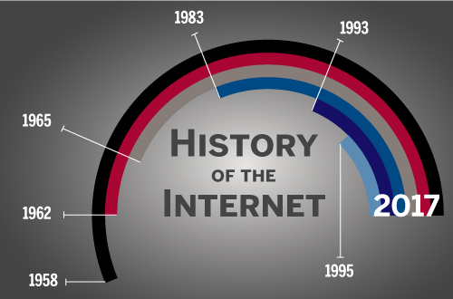a history of the internet and darpa