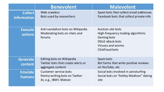 <strong> Bunch of bots. </strong> Unless managed with foresight, bot interactions can impinge on human society, as evidenced by the proliferation of spam and fake news. Courtesy Milena Tsvetkova.