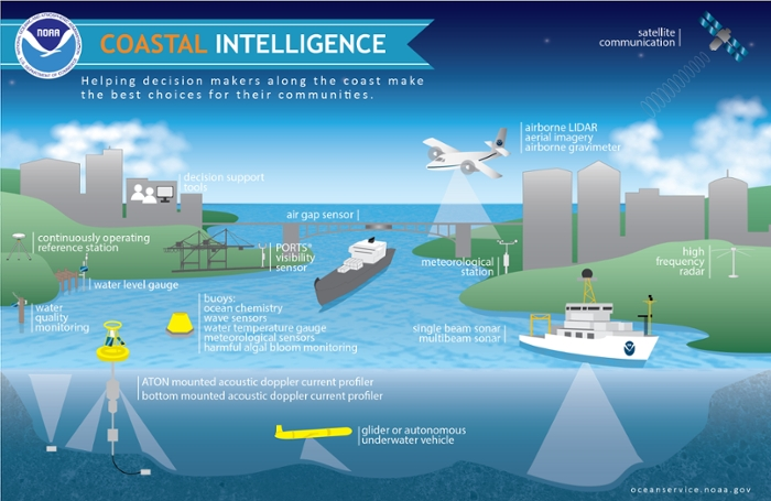 <strong>Coastal intelligence. </strong>Coastal communities need to keep an eye on tidal activity. The NOS translates science into information that decision makers in coastal areas can use. Courtesy NOAA.