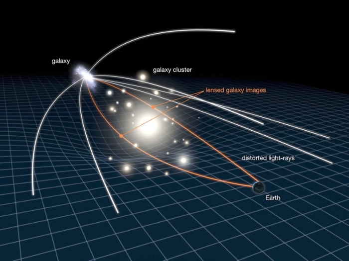 <strong>Bent out of shape.</strong> Massive stellar objects (galaxies, black holes, stars) bend and refocus passing rays of light. Observed, this effect is known as gravitational lensing. Courtesy NASA, ESA.