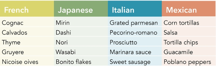<strong>Stir it up. </strong> Top 5 authentic ingredients for regional cuisines. Courtesy Masahiro Kazama, et al.
