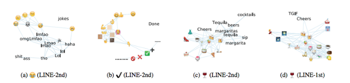 <strong>What's it all mean?</strong> A graphic representation of emojis and their accompanying words. Machine learning tracked these spatial relationships to derive semantic values for popular emojis. Courtesy Wei Ai.