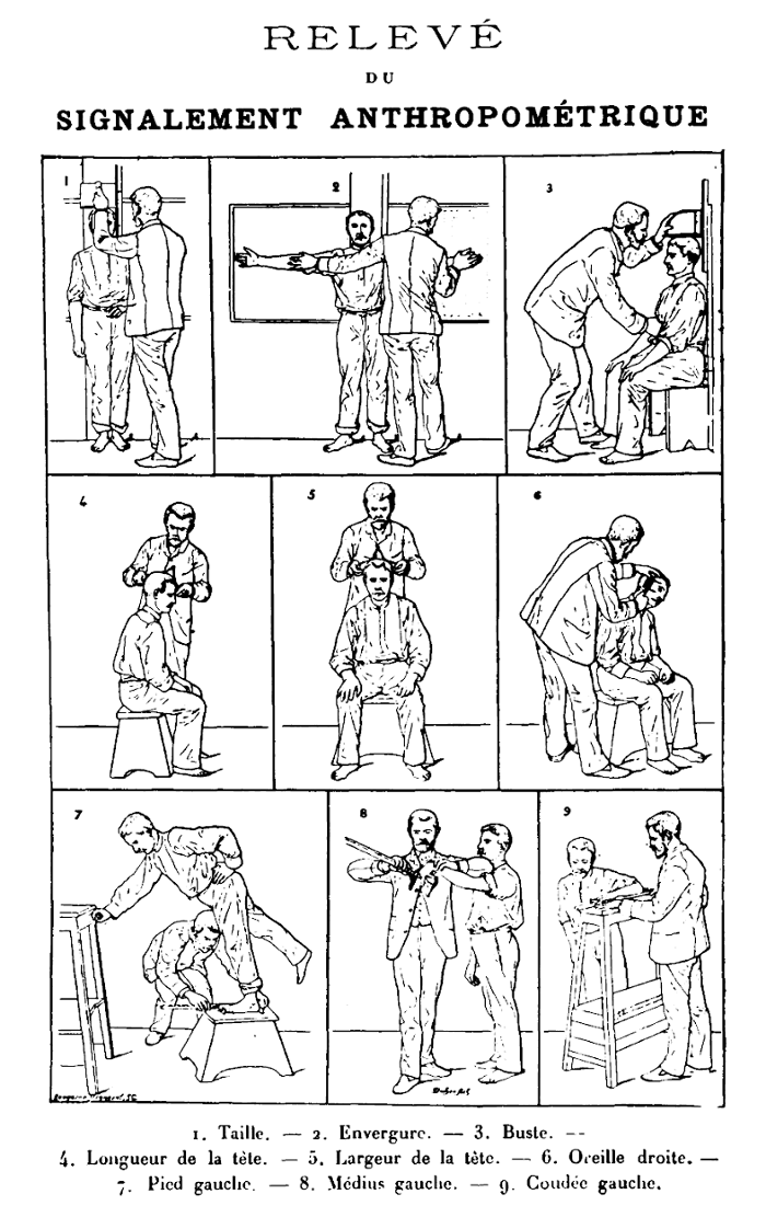 <strong>Throw the book at 'em.</strong> Frontispiece from Bertillon's Identification anthropométrique (1893), demonstrating the measurements one takes for his anthropometric identification system.