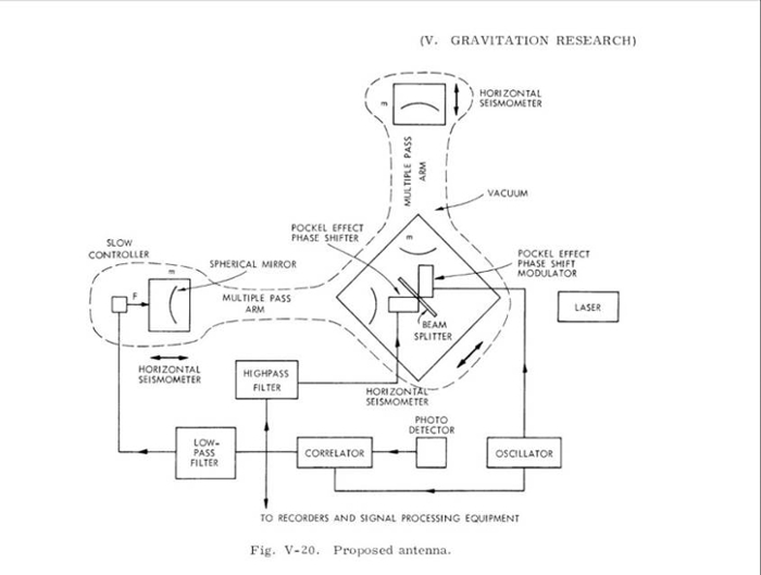 <strong>In the beginning.</strong> Rainer Weiss' original design for a Laser Gravitational Wave 'antenna'. Courtesy Rainer Weiss; LIGO.