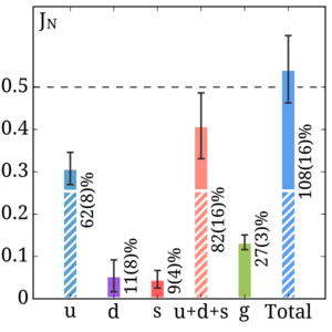<strong>Spin cycle. </strong> Composition of the proton spin among the constituent quarks (blue and purple columns with the lines), sea quarks (blue, purple, and red solid columns) and gluons (green column). The errors are shown by the bars. Courtesy Constantia Alexandrou.