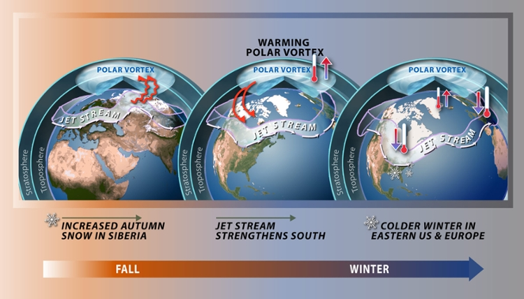 <strong>The Polar Vortex </strong> corrals the cold air at the North Pole and affects the weather in the middle latitudes. Judah Cohen from the Atmospheric and Environmental Research (AER) tracks the PV to forecast winter weather. Courtesy National Science Foundation.