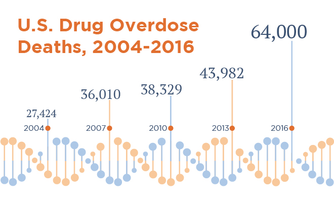 <strong>Opioid addiction</strong> rates in the US have risen dramatically in recent years, but individual genetic traits may play a significant role. Courtesy Alaa Fadag.