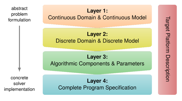 <strong>Four layers of abstraction.</strong> Layers 1-2 address the concerns of application scientists, Layers 2-3 those of mathematicians, and Layers 3-4 those of computer scientists.