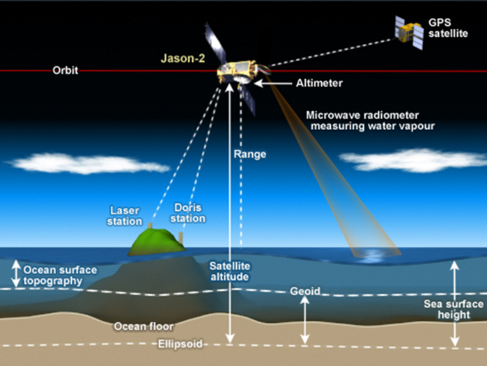 <strong>Knowledge by the numbers. </strong>Satellite radar altimeters are just one of the many instruments scientists deploy to collect data they hope will shine new light onto age-old questions. Courtesy NOAA.