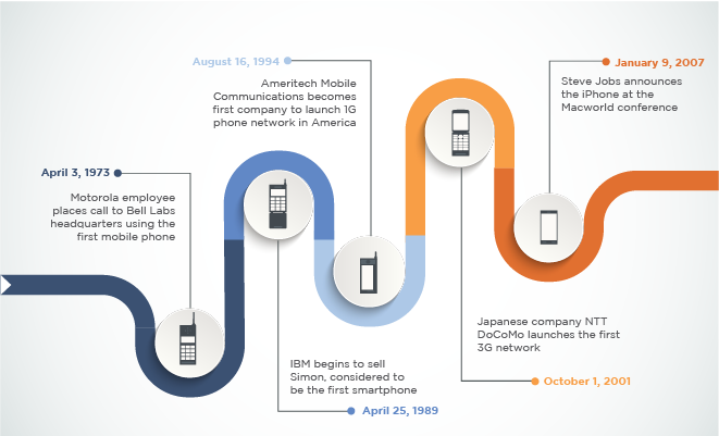 A brief history of the smartphone