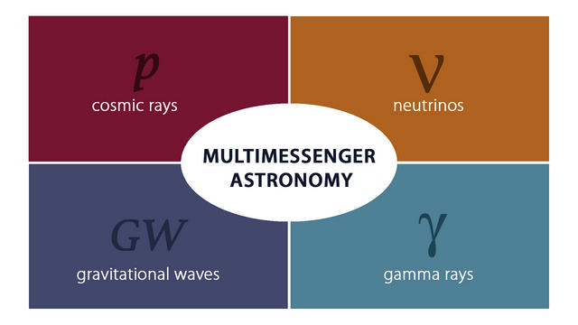 <strong>Multimessenger astronomy</strong> combines information from different cosmic messenger—cosmic rays, neutrinos, gamma rays, and gravitational waves—to learn about the distant and extreme universe. Courtesy IceCube Collaboration.
