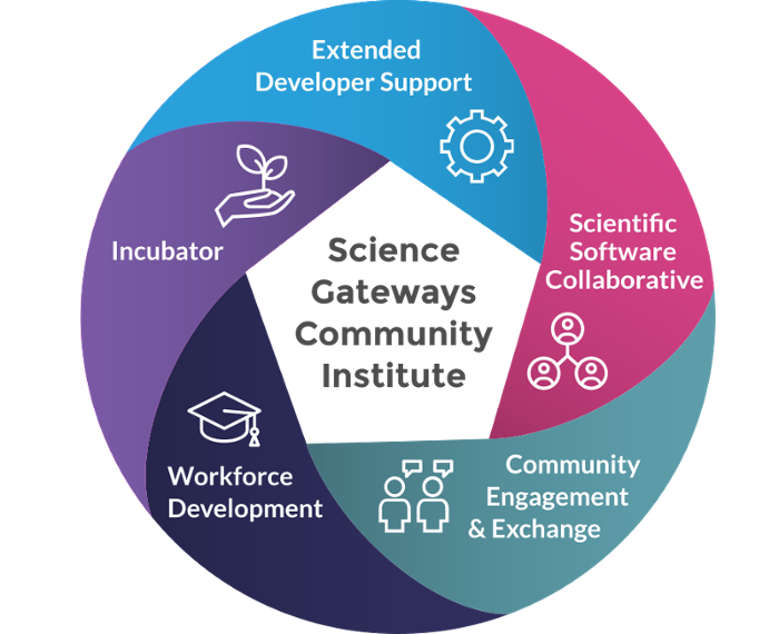 <strong>Interdependent design.</strong> The Science Gateways Community Institute (SGCI) doesn't just build gateways, but provides hosting, business planning, community engagement, and workforce development support. Courtesy SGCI.