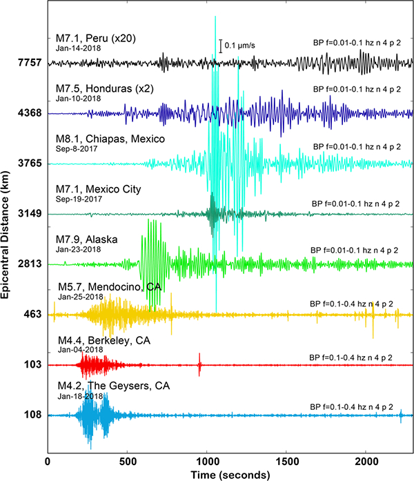 <strong>Distant earthquakes.</strong> By coupling DAS technology with dark fiber, Berkeley Lab researchers were able to detect both local and distant earthquakes, from California to Chiapas, Mexico. Courtesy Berkeley Lab.