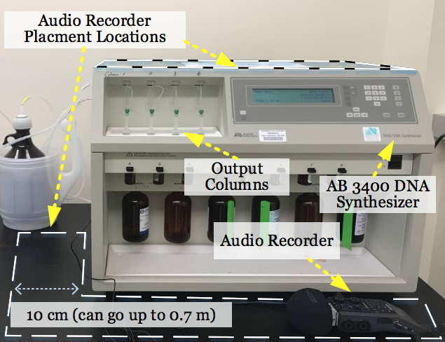 <strong>Experimental set-up</strong> for recording sounds of DNA synthesizer to identify which nitrogenous bases (A,G,C, or T) are deposited and reconstructing unique oligonucleotide sequences. Courtesy Faezi, et al.