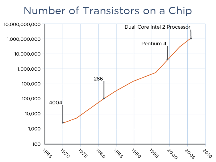 <strong>Double trouble.</strong> From 1965 to 2004, the number of transistors on a microchip doubled every two years while cost decreased. Now that you can't get more transistors on a chip, high-performance computing is in need of a new direction. Data courtesy Data quest/Intel.