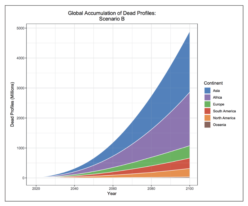 <strong>The dead will rise.</strong> A continuous global growth rate of 13% per year increases the expected number of dead profiles on Facebook by a factor of 3.5, for a total sum of 4.9 billion by the end of the century. Courtesy Öhman and Watson.
