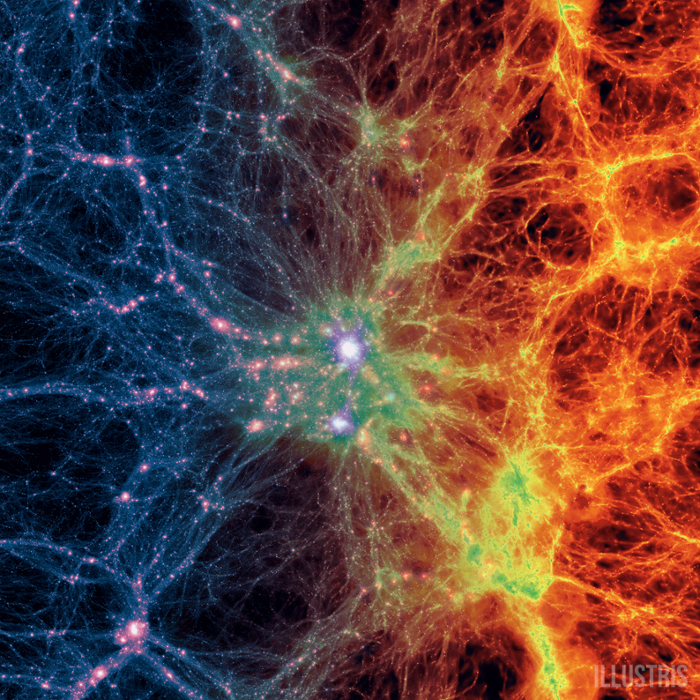 <strong>Dark matter density</strong> (l) transitioning to gas density (r). Large-scale projection through the Illustris volume at z=0, centered on the most massive galaxy cluster of the Illustris cosmological simulation. Courtesy Illustris Simulation.