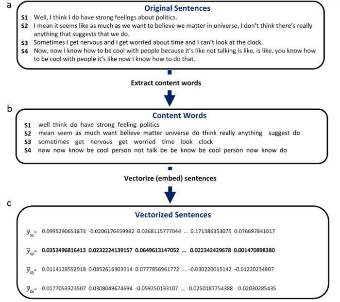<strong>Sample sentences</strong> from participants (a) are reduced to their content words--nouns, verbs, adjectives, and adverbs (b) and word embeddings for each are added together to produce a sentence vector (c). Courtesy Rezaii, et al.