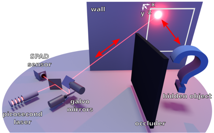 <strong>How to do it.</strong> The imaging system records the time it takes for laser light to scatter off the wall, reflect from the hidden object, and return to the wall. The 3D geometry of the hidden object can be reconstructed from the timing measurements. Courtesy David Lindell.