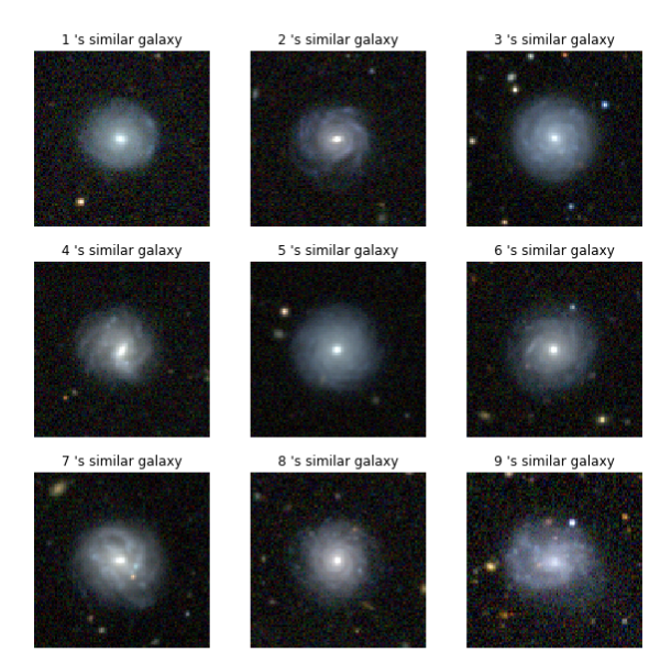 <strong>Signature search.</strong> AI image-matching technology will allow researchers to drop a picture of a desired galaxy into the data release infrastructure and it will return a ranking of the top ten candidates that look the most similar. Courtesy DES.