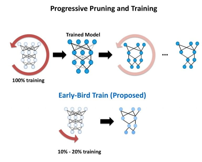 <strong>Ten times less energy.</strong> By finding key connectivity patterns early in training, the Early Bird method reduces computations—which could mean  more than 10 times less energy would be needed to train a DNN to the same level of accuracy than typical training. Courtesy Rice University.