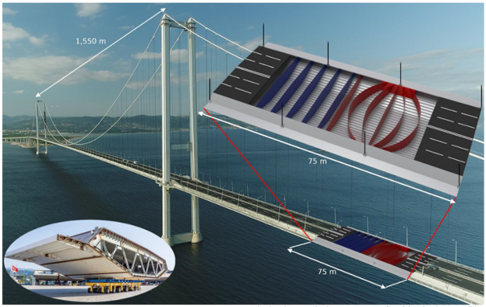 <strong>Design concept</strong> applied to the 2692 meter Osman Gazi bridge in Turkey. From the organic-looking and highly complex optimization result in the upper right, a simplified novel design was identified (shown in red). Compared to the conventional design (in blue), the thin curved steel diaphragms lead to a 28 percent weight reduction for the bridge girder. Courtesy Mads Baandrup, Niels Aage.