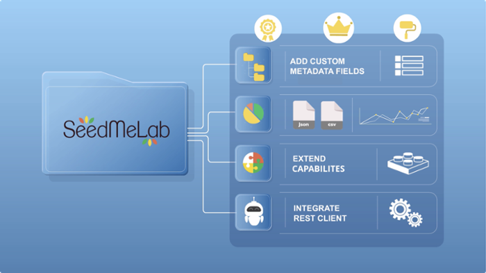 <strong>Building blocks.</strong> Research groups can customize their own instances of SeedMeLab to meet their individual data and security needs. Courtesy SeedMeLab.