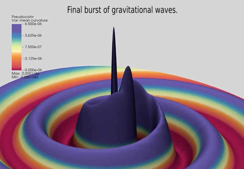 <strong>Big and small collide.</strong> This visualization shows the final burst of gravitational waves from the inspiral of a binary star system with a 128:1 mass ratio. Courtesy Carlos Lousto, James Healy, RIT.