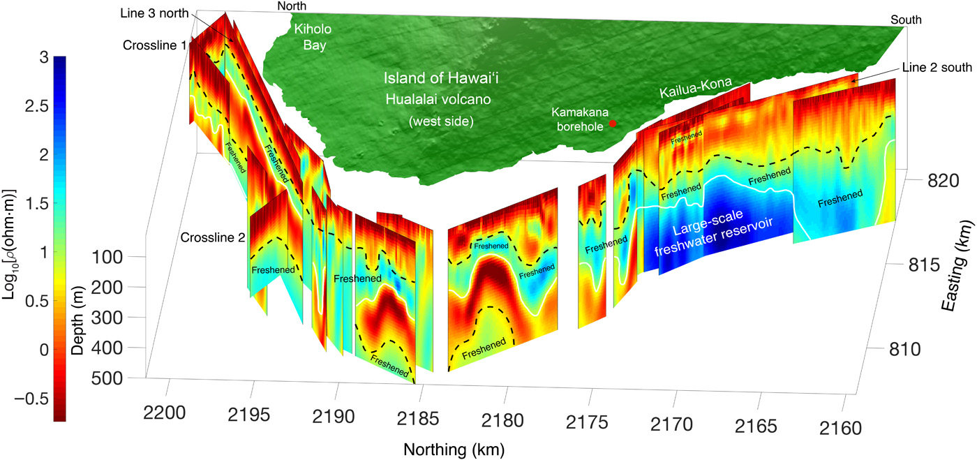 <strong>This fence diagram</strong> shows a multilayer electrical resistivity formation offshore from the island of Hawaii. Click the image to zoom. Courtesy Eric Attias, University of Hawai'i