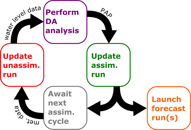 <strong>The data assimilation system</strong> can be broken down into four steps, (1) performing an unassimilated simulation, (2) time-averaging or low- pass filtering the difference between this simulation and observed water levels at observation sites, (3) generating a spatial difference field from these differences, (4) repeating the simulation with the added correction applied in the model. Credit: DOI: 10.1016/j.ocemod.2019.101483.